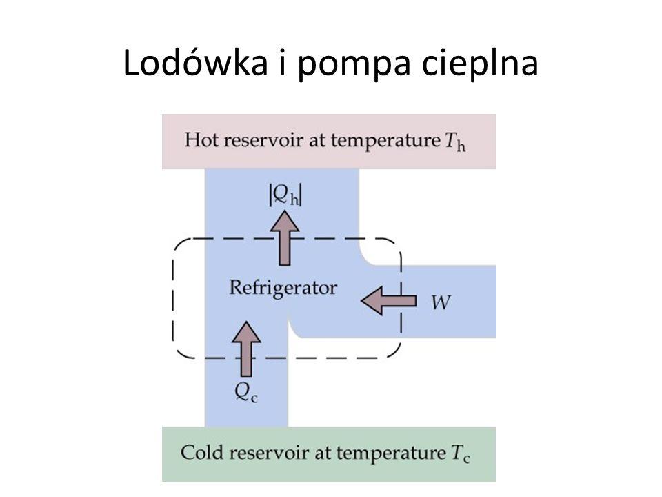 Lodówka i pompa cieplna