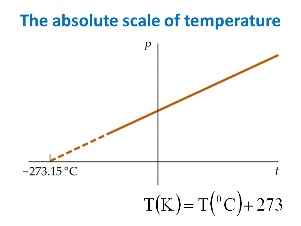 The absolute scale of temperature