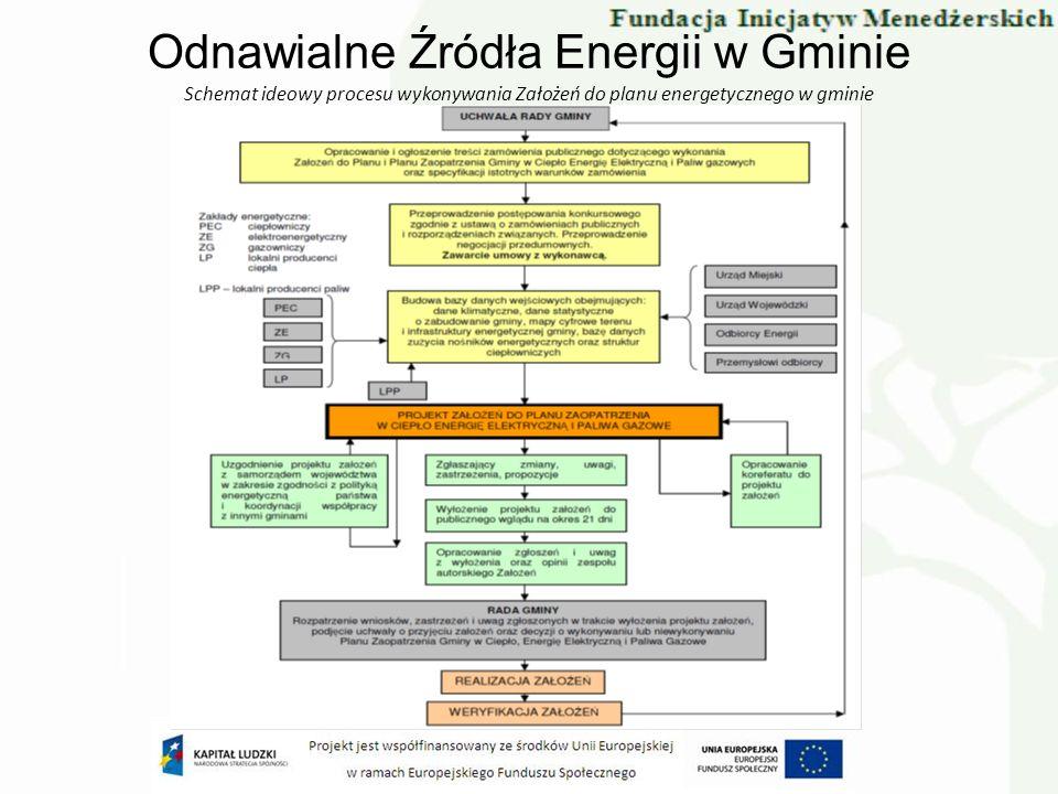 Odnawialne Źródła Energii w Gminie Schemat ideowy procesu wykonywania Założeń do planu energetycznego w gminie