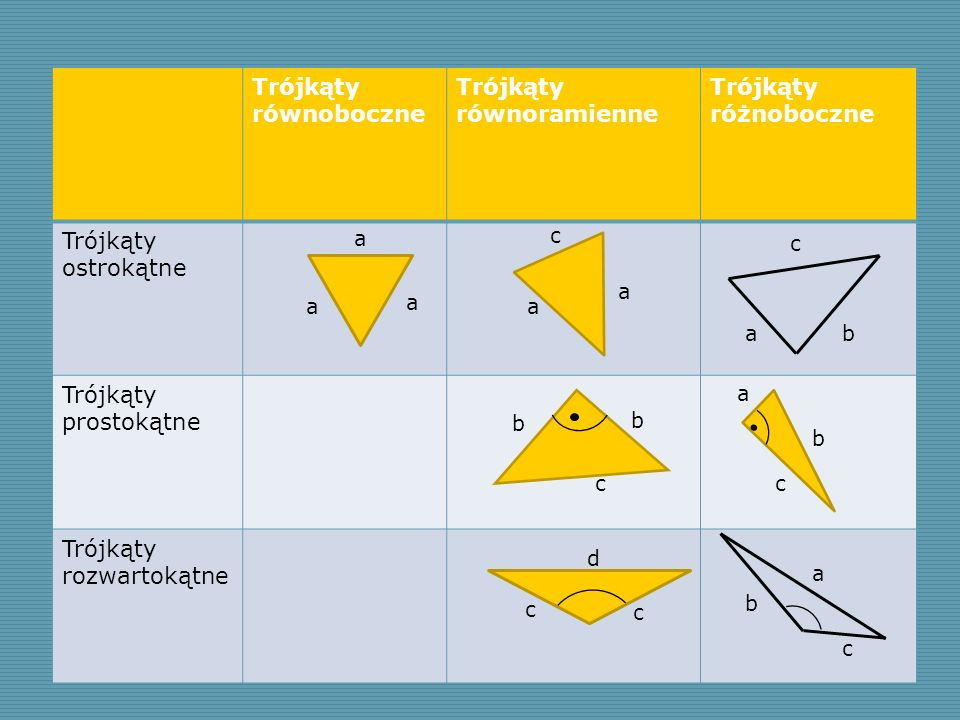 Trójkąty równoramienne Trójkąty różnoboczne