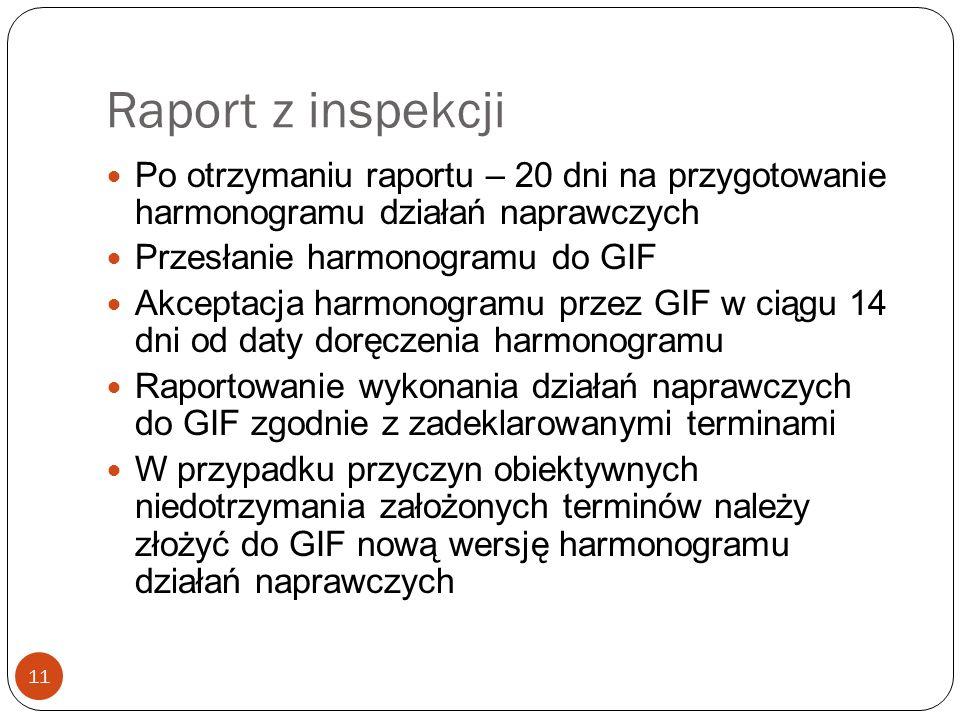 Raport z inspekcji Po otrzymaniu raportu – 20 dni na przygotowanie harmonogramu działań naprawczych.