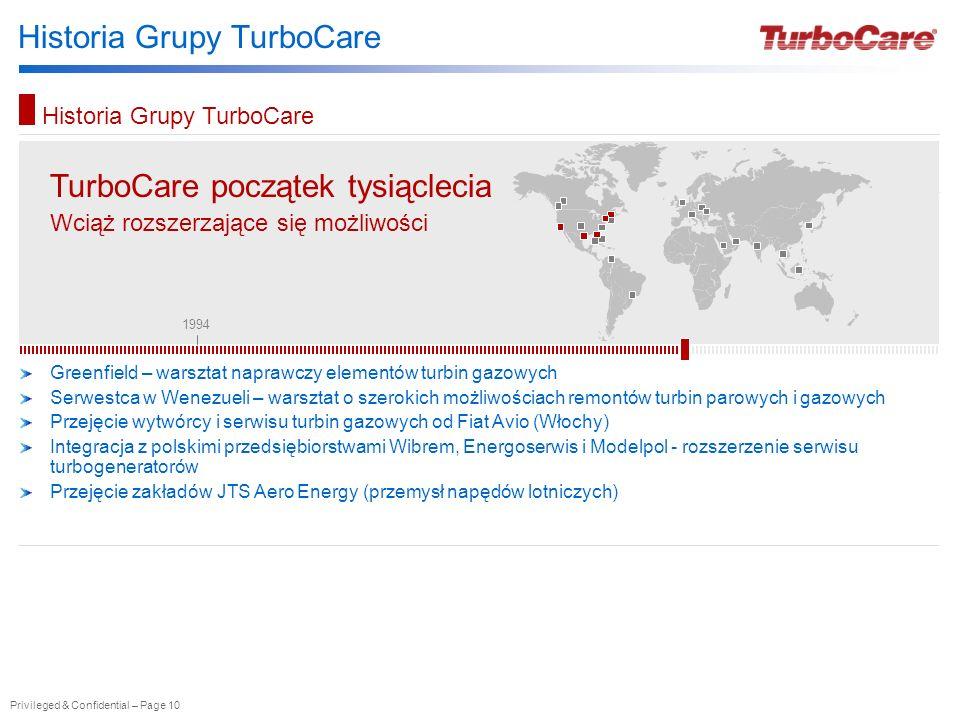 Historia Grupy TurboCare