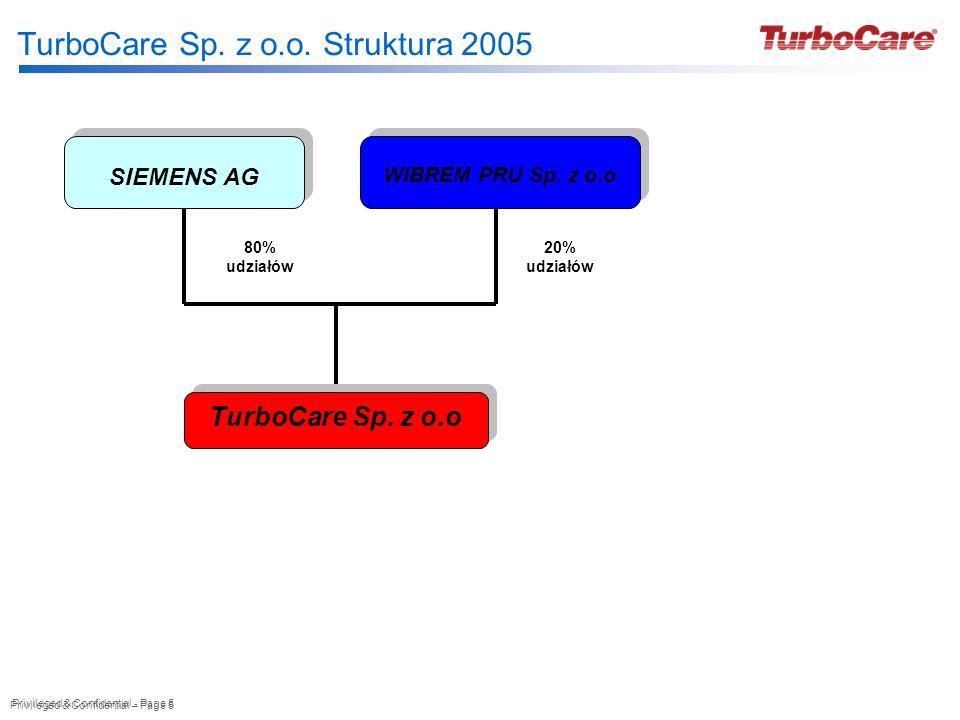 TurboCare Sp. z o.o. Struktura 2005