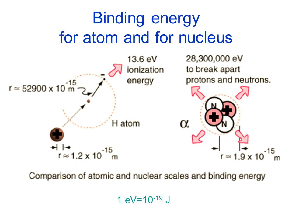 Binding energy for atom and for nucleus