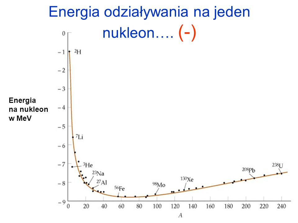 Energia odziaływania na jeden nukleon…. (-)