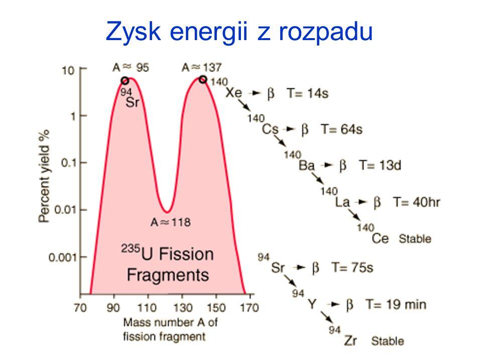 Zysk energii z rozpadu