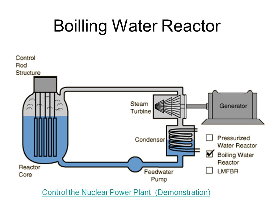 Boilling Water Reactor