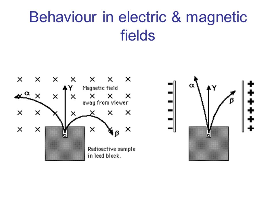 Behaviour in electric & magnetic fields