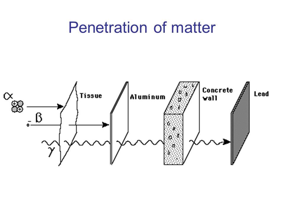 Penetration of matter