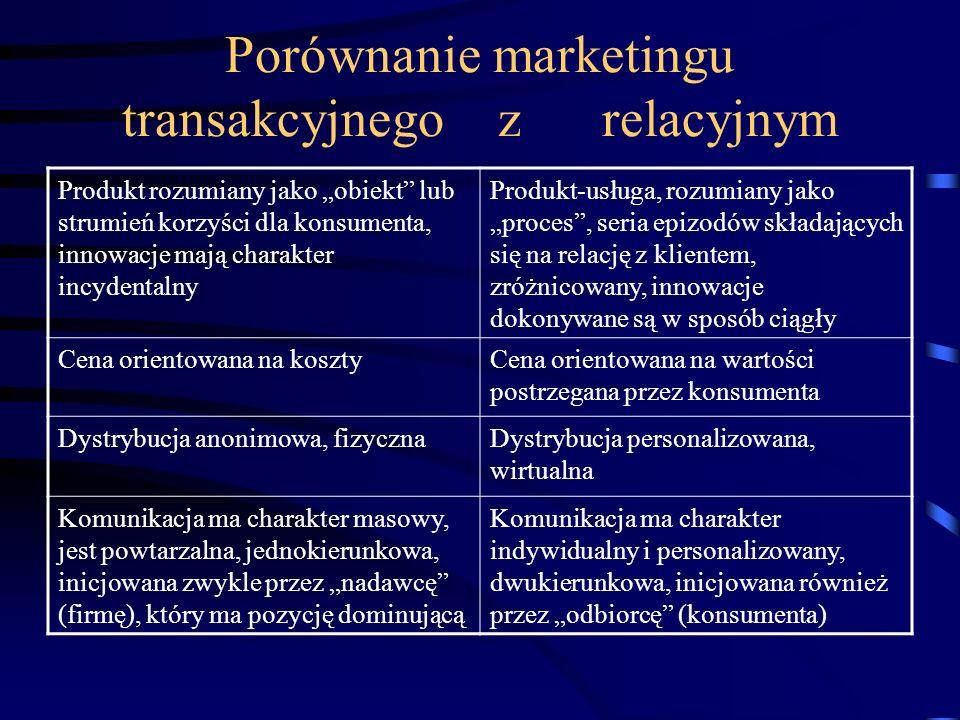 Porównanie marketingu transakcyjnego z relacyjnym