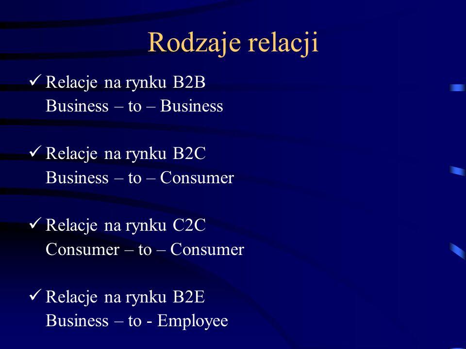 Rodzaje relacji Relacje na rynku B2B Business – to – Business