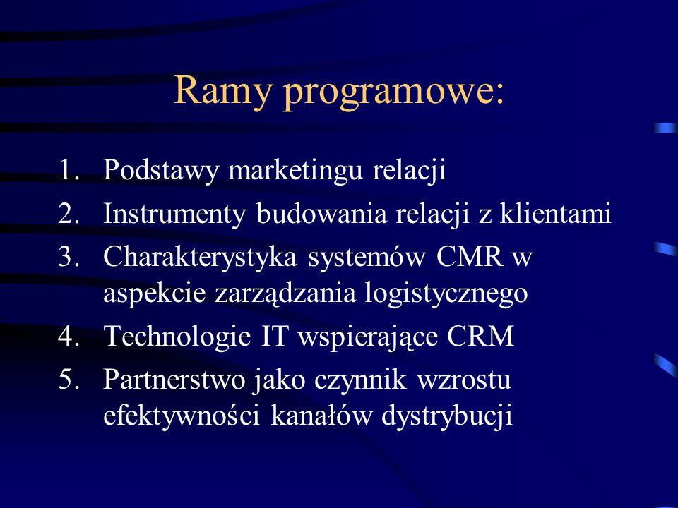 Ramy programowe: Podstawy marketingu relacji
