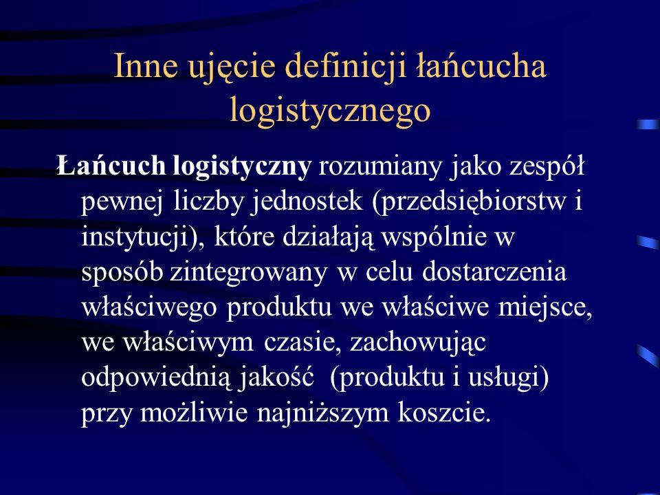 Inne ujęcie definicji łańcucha logistycznego
