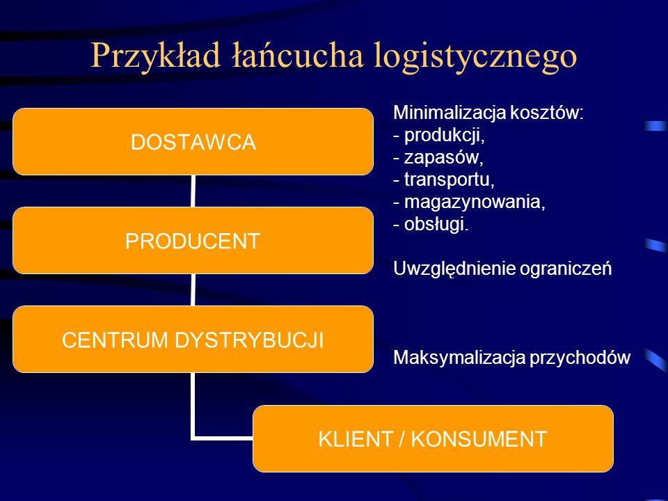 Przykład łańcucha logistycznego
