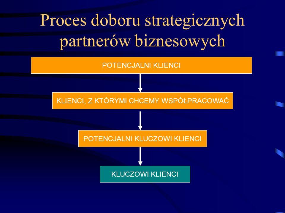 Proces doboru strategicznych partnerów biznesowych