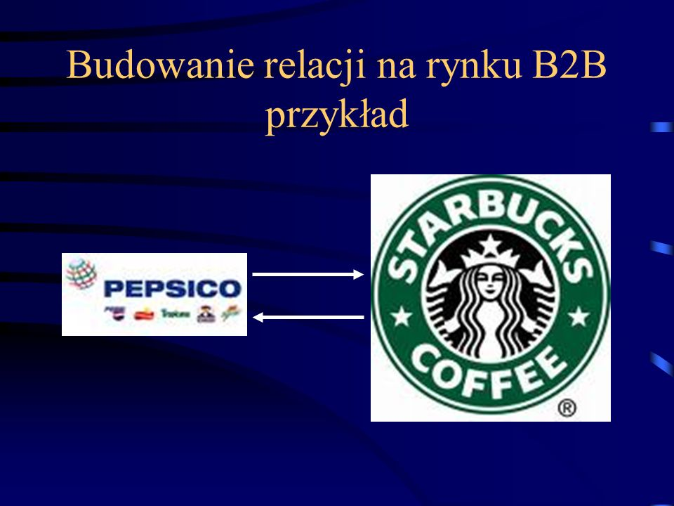 Budowanie relacji na rynku B2B przykład