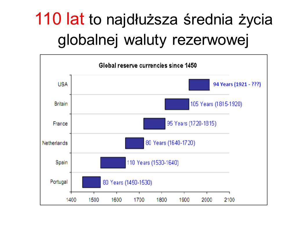 110 lat to najdłuższa średnia życia globalnej waluty rezerwowej