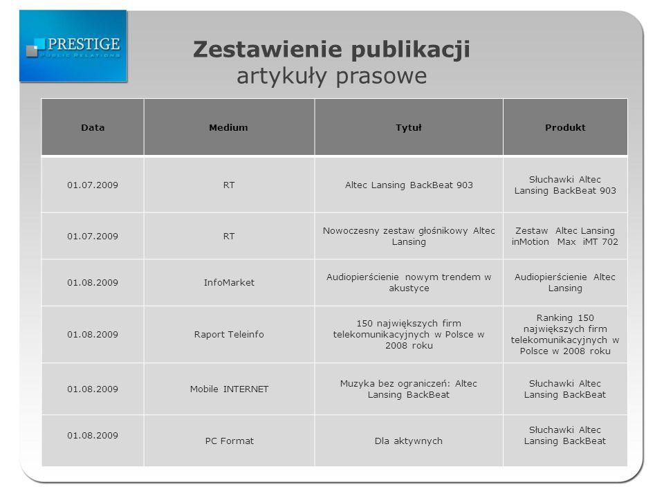 Zestawienie publikacji artykuły prasowe