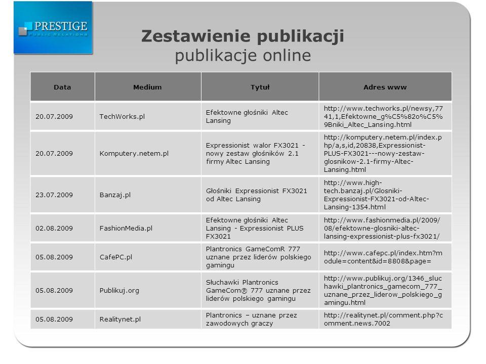 Zestawienie publikacji publikacje online