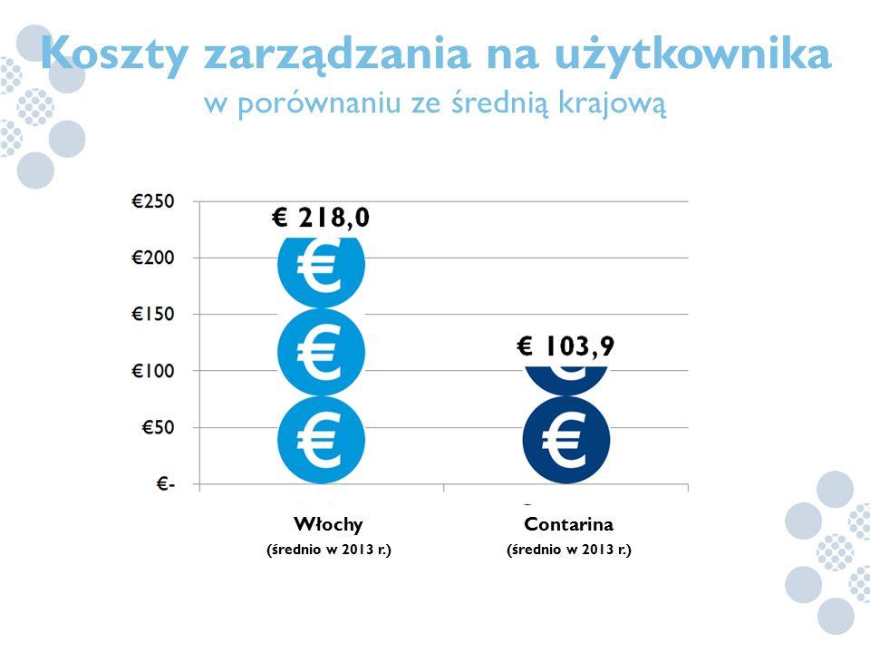 Koszty zarządzania na użytkownika Contarina (średnio w 2013 r.)