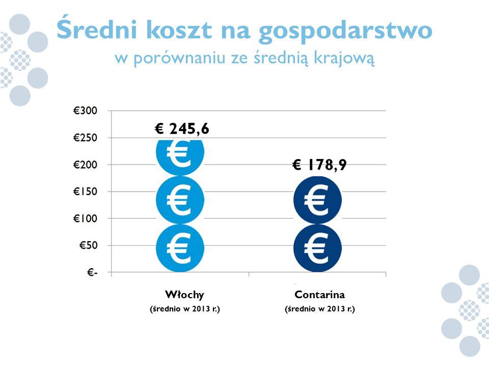 Średni koszt na gospodarstwo Contarina (średnio w 2013 r.)