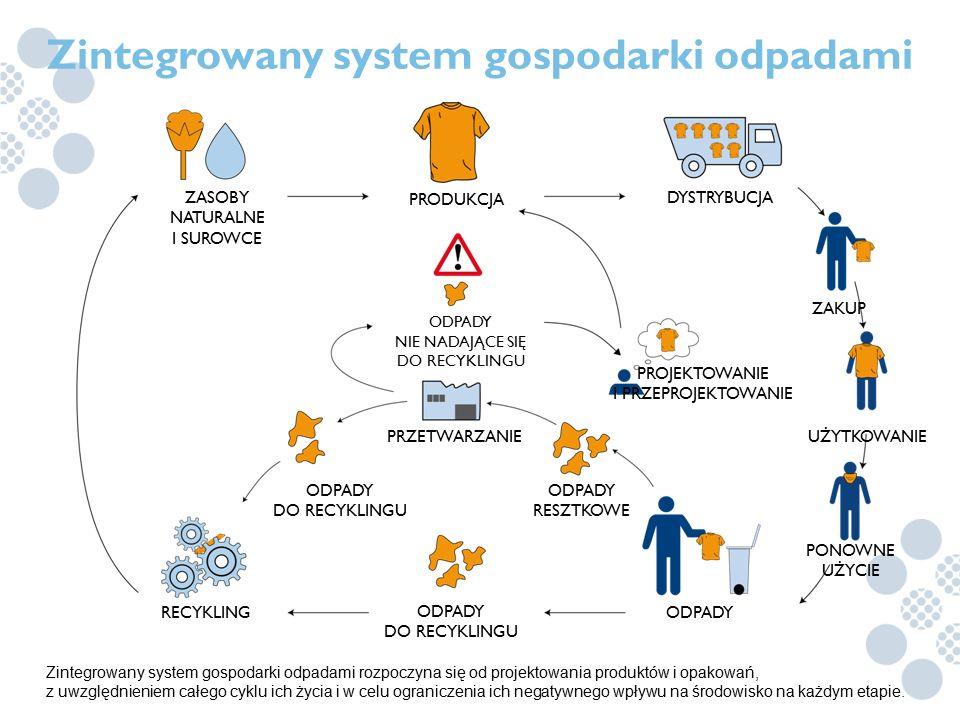 Zintegrowany system gospodarki odpadami