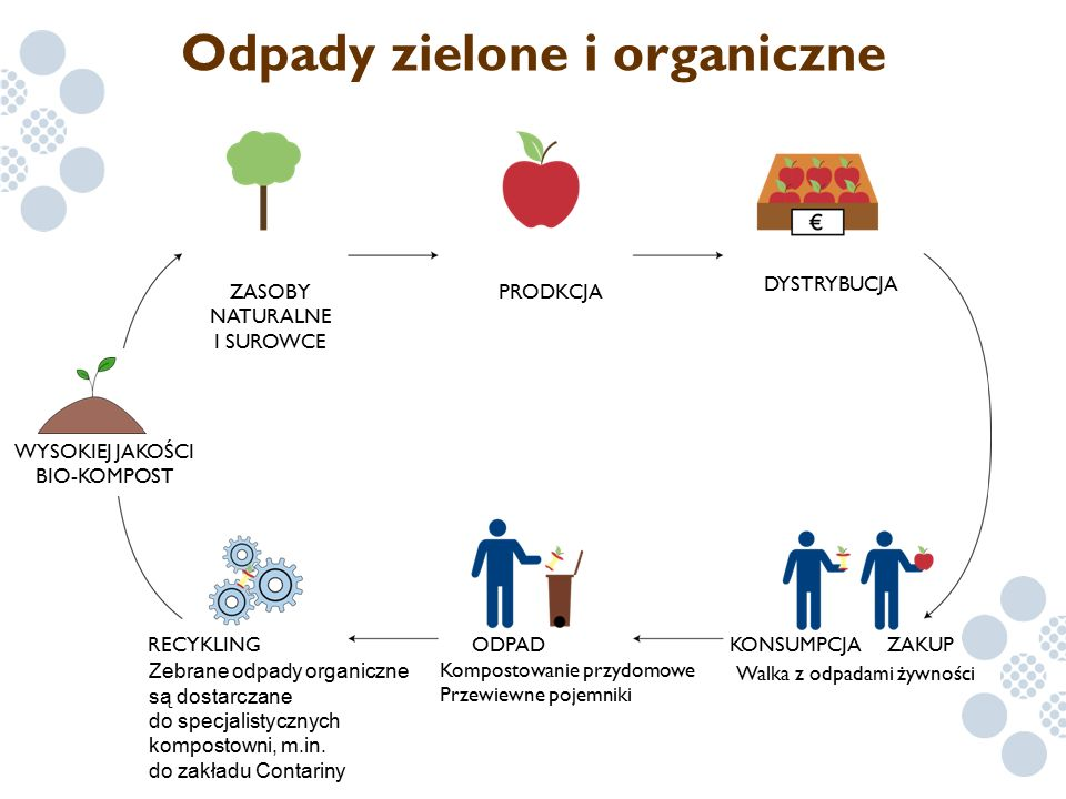 Odpady zielone i organiczne