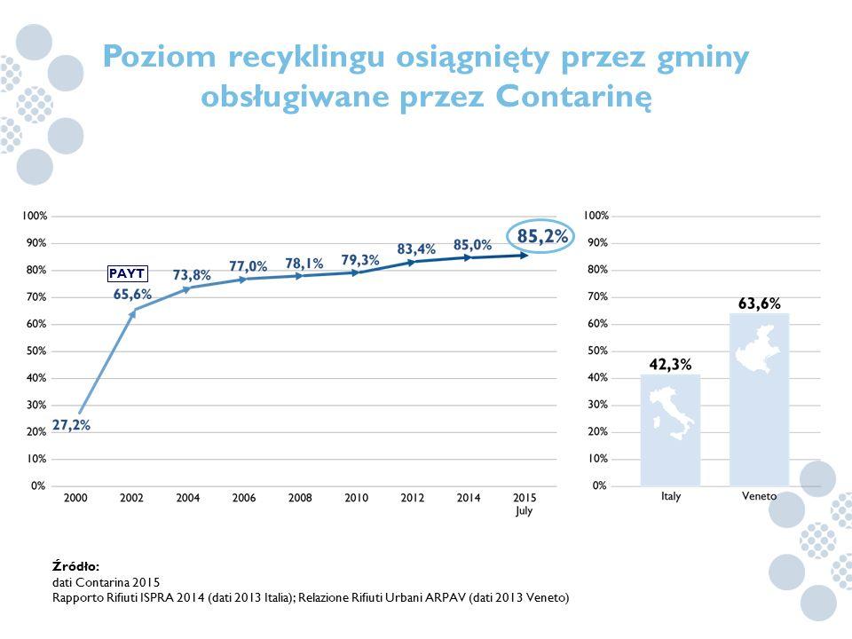 Poziom recyklingu osiągnięty przez gminy obsługiwane przez Contarinę