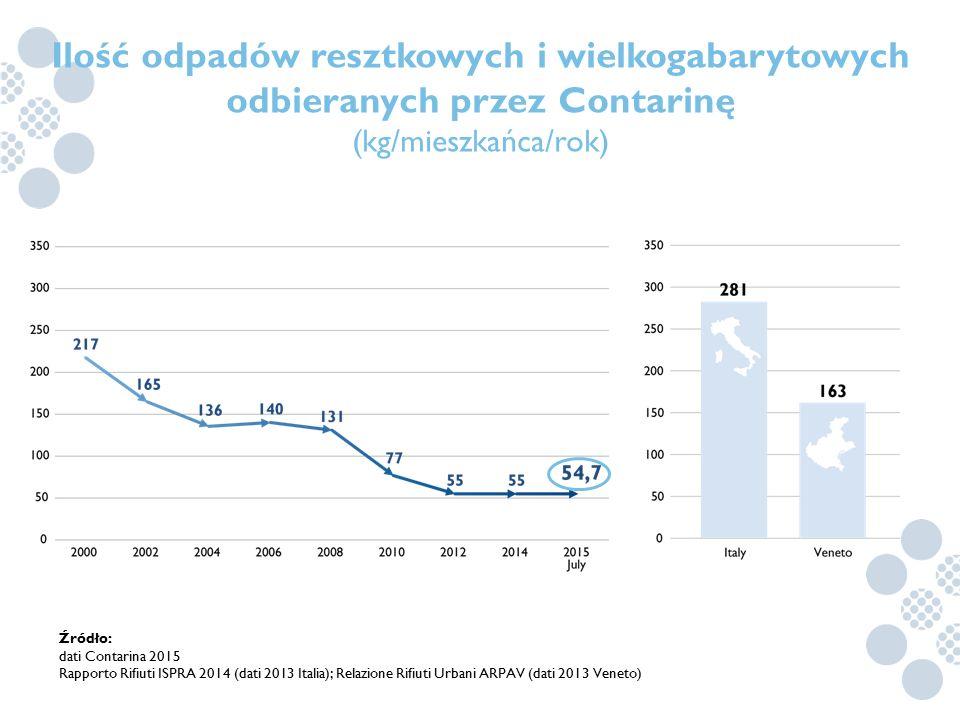 Ilość odpadów resztkowych i wielkogabarytowych odbieranych przez Contarinę (kg/mieszkańca/rok)