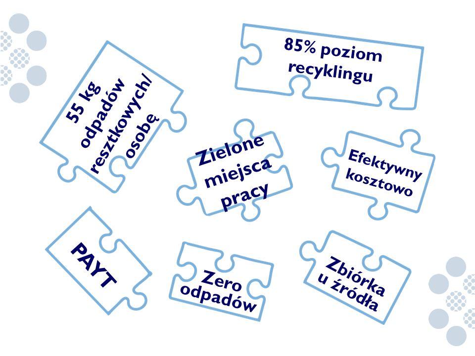 PAYT Zielone miejsca pracy odpadów resztkowych/ 55 kg osobę Zero