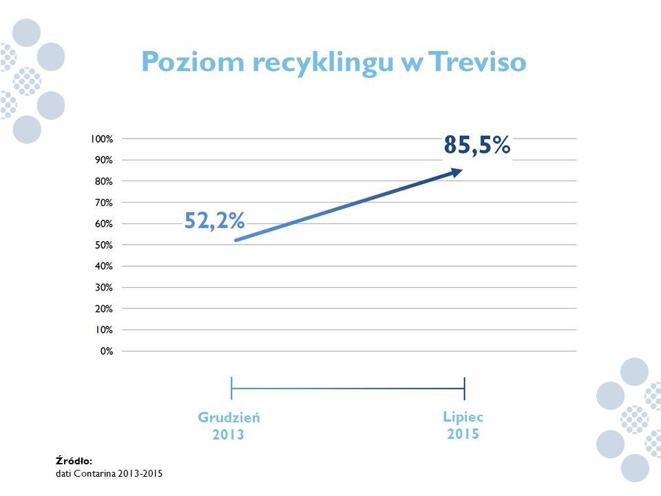 Poziom recyklingu w Treviso