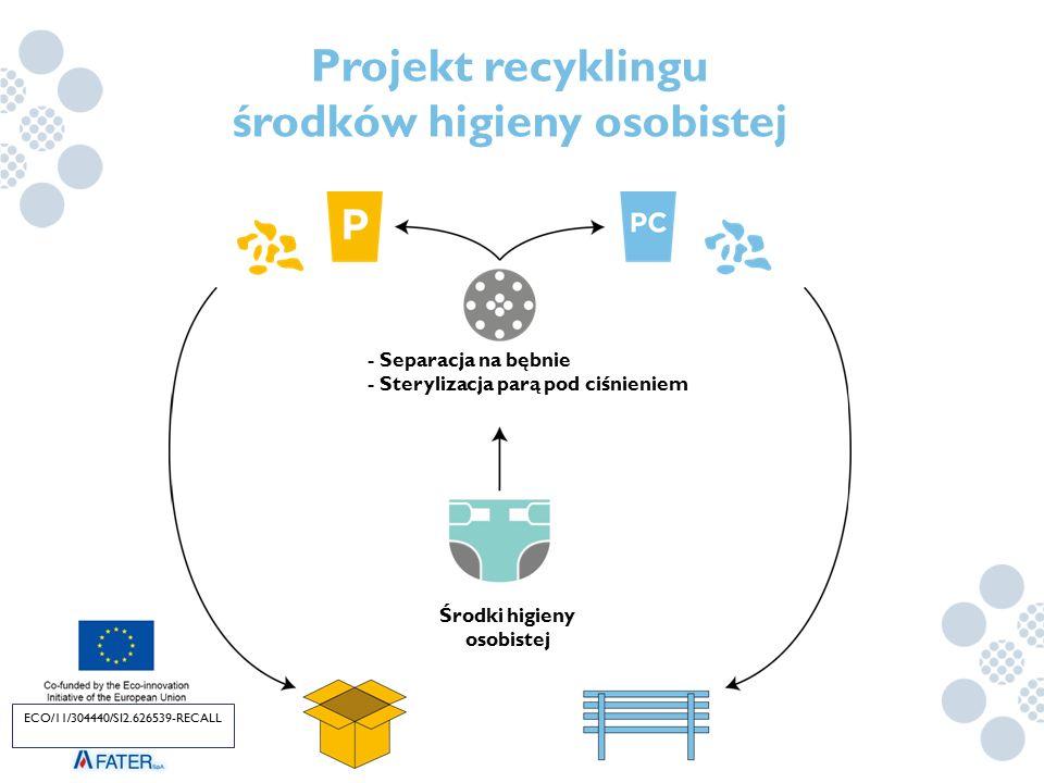 Projekt recyklingu środków higieny osobistej Środki higieny osobistej