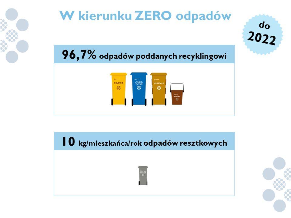 W kierunku ZERO odpadów 96,7% odpadów poddanych recyklingowi