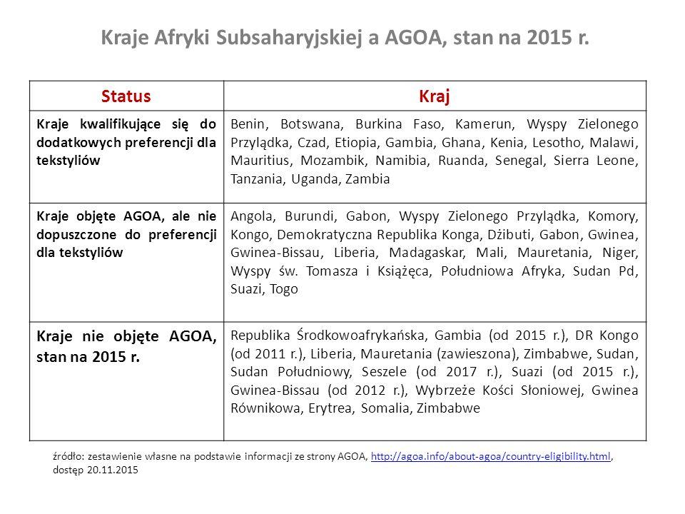 Kraje Afryki Subsaharyjskiej a AGOA, stan na 2015 r.