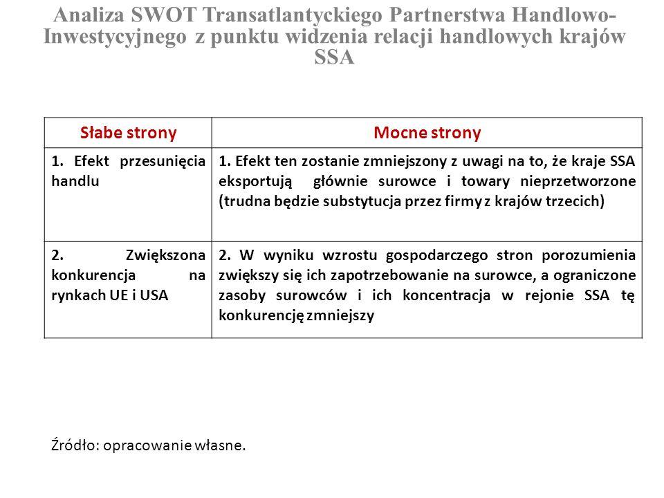 Analiza SWOT Transatlantyckiego Partnerstwa Handlowo-Inwestycyjnego z punktu widzenia relacji handlowych krajów SSA