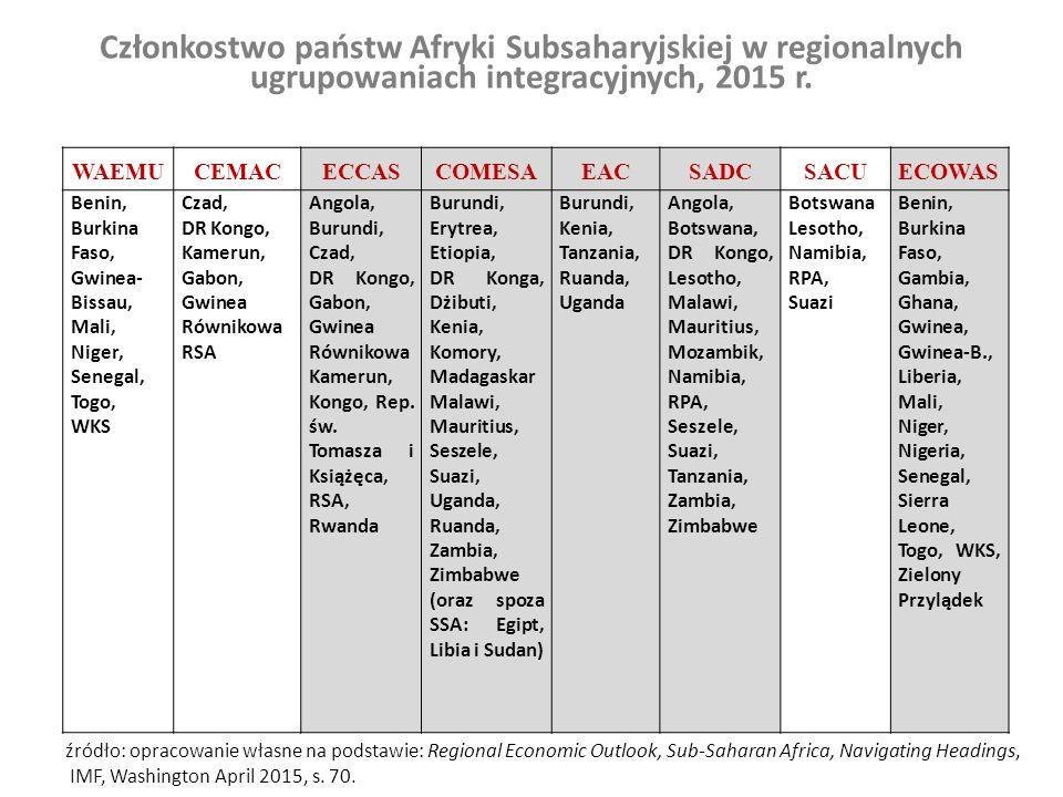 Członkostwo państw Afryki Subsaharyjskiej w regionalnych ugrupowaniach integracyjnych, 2015 r.
