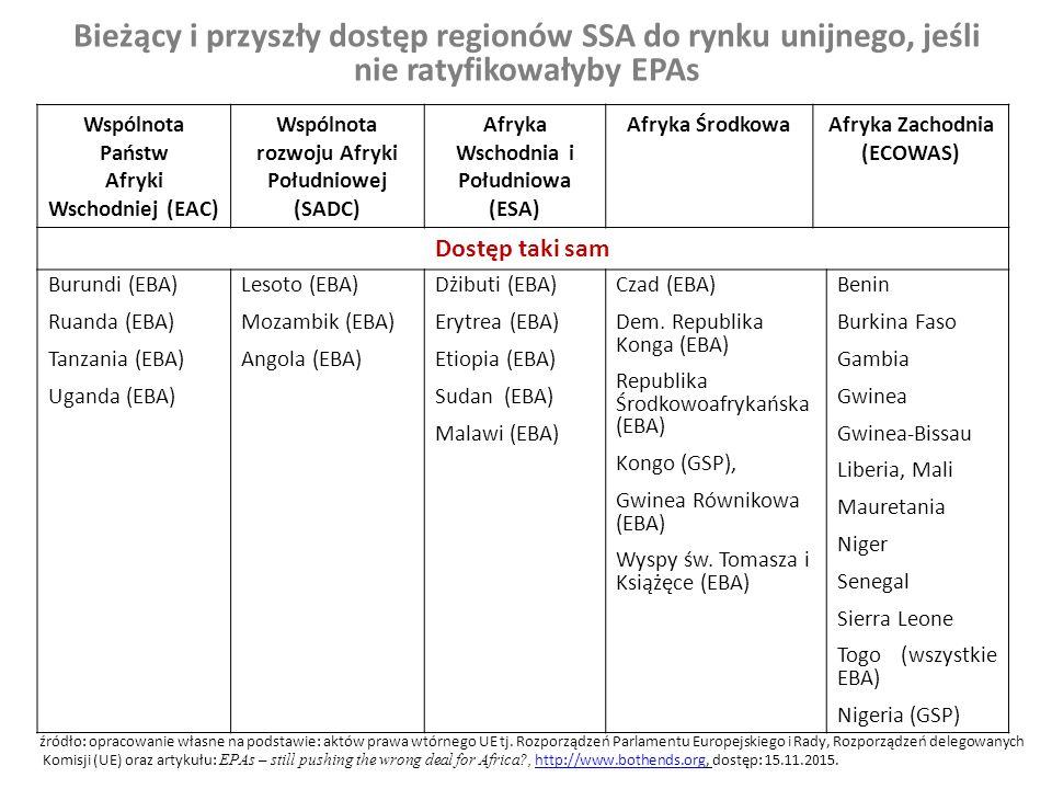 Bieżący i przyszły dostęp regionów SSA do rynku unijnego, jeśli nie ratyfikowałyby EPAs
