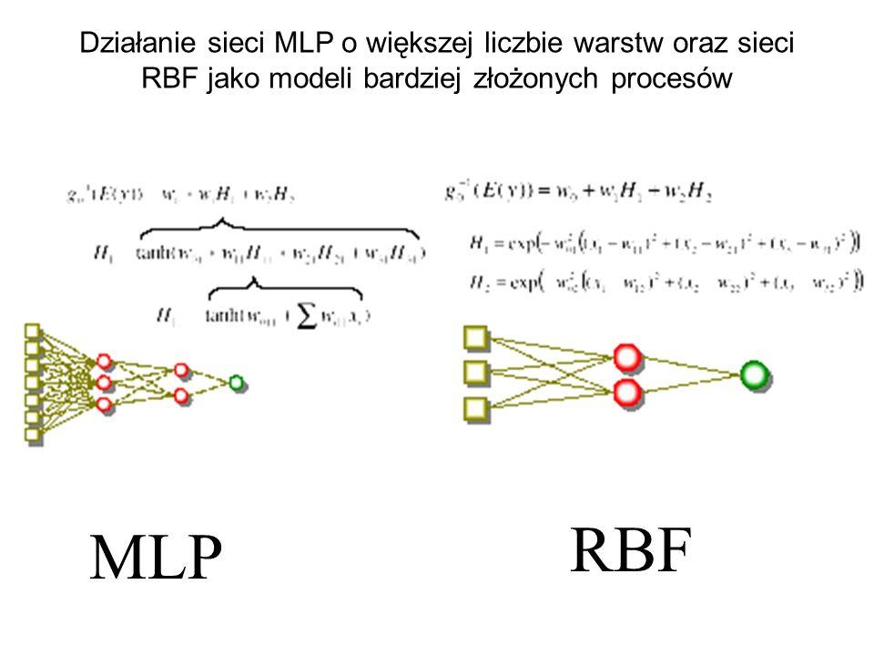 Działanie sieci MLP o większej liczbie warstw oraz sieci RBF jako modeli bardziej złożonych procesów