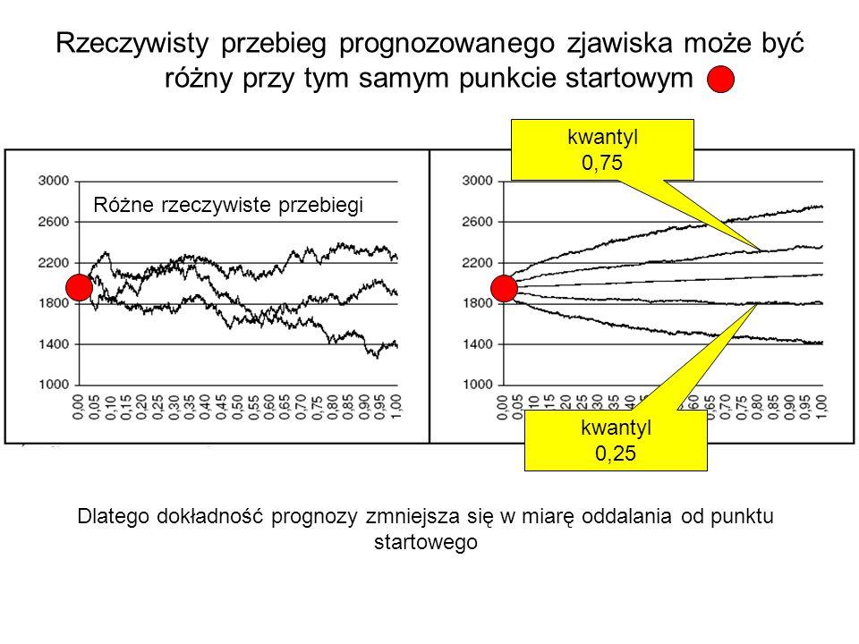 Rzeczywisty przebieg prognozowanego zjawiska może być różny przy tym samym punkcie startowym