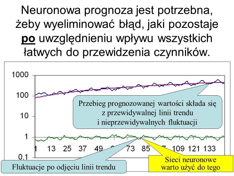 Neuronowa prognoza jest potrzebna, żeby wyeliminować błąd, jaki pozostaje po uwzględnieniu wpływu wszystkich łatwych do przewidzenia czynników.