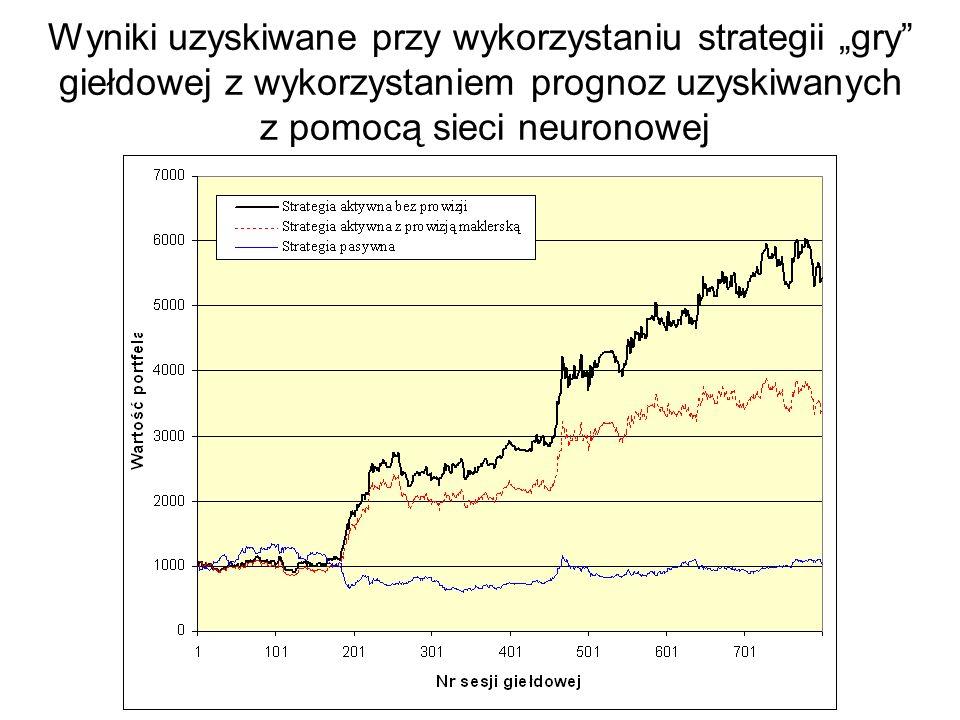 """Wyniki uzyskiwane przy wykorzystaniu strategii """"gry giełdowej z wykorzystaniem prognoz uzyskiwanych z pomocą sieci neuronowej"""