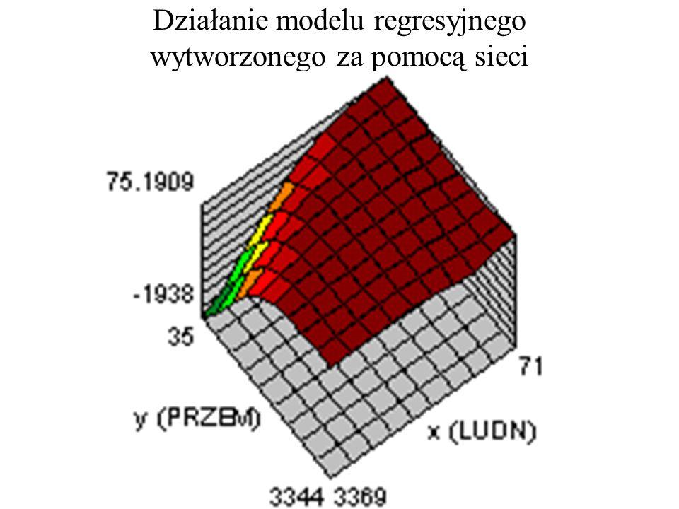 Działanie modelu regresyjnego wytworzonego za pomocą sieci