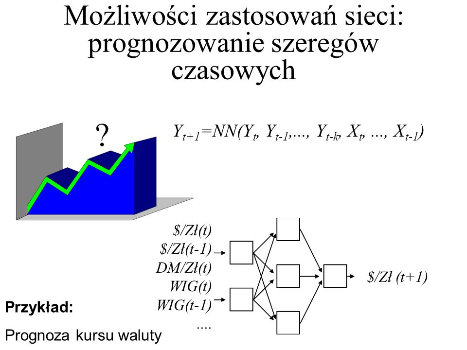 Możliwości zastosowań sieci: prognozowanie szeregów czasowych