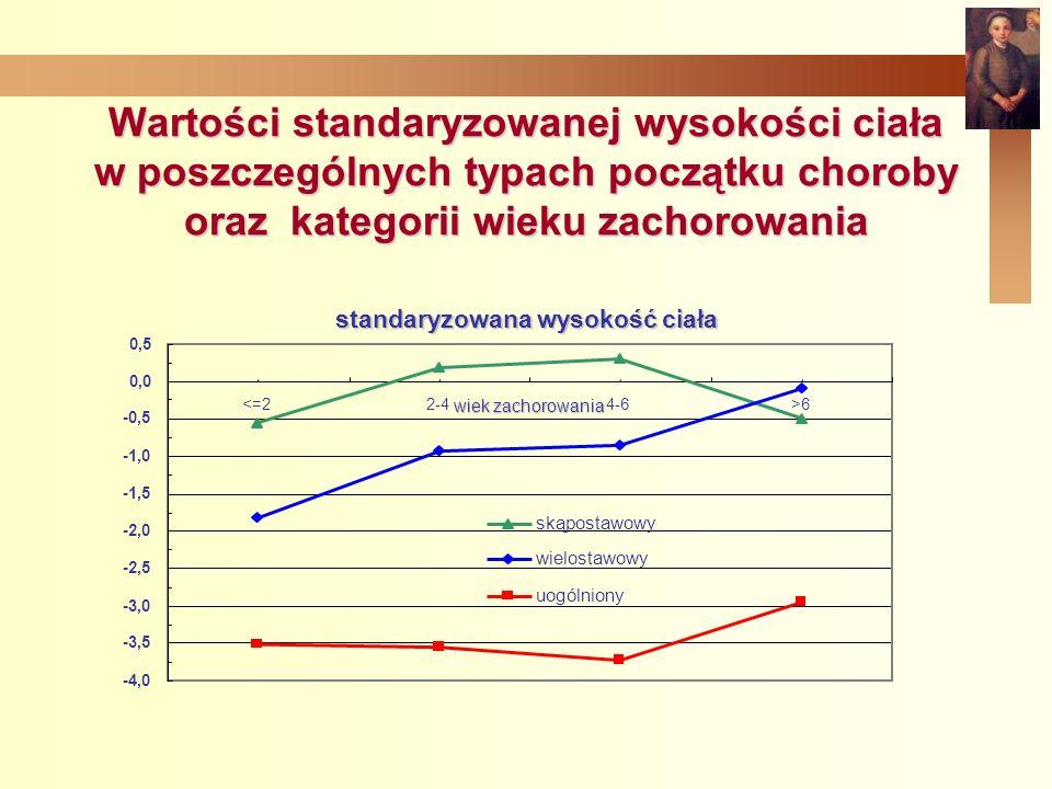 Wartości standaryzowanej wysokości ciała w poszczególnych typach początku choroby oraz kategorii wieku zachorowania