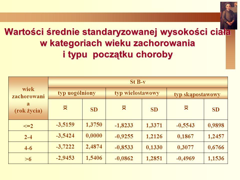 Wartości średnie standaryzowanej wysokości ciała w kategoriach wieku zachorowania i typu początku choroby