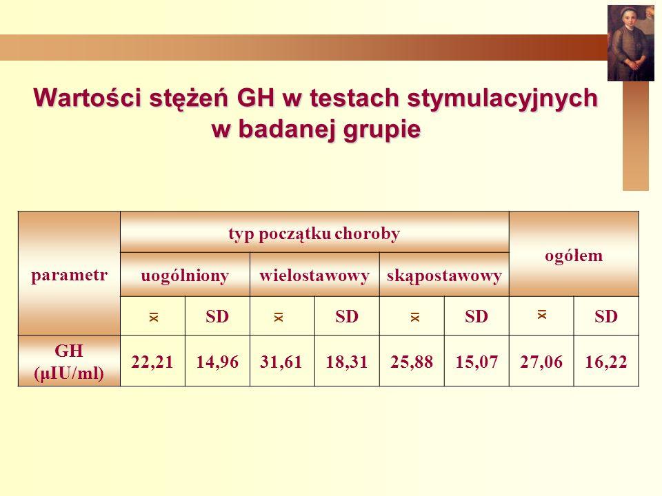 Wartości stężeń GH w testach stymulacyjnych w badanej grupie