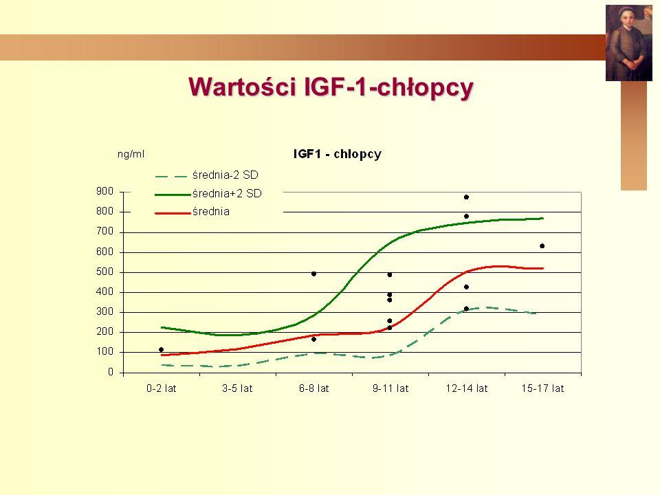 Wartości IGF-1-chłopcy