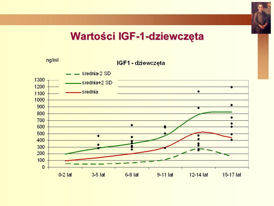 Wartości IGF-1-dziewczęta