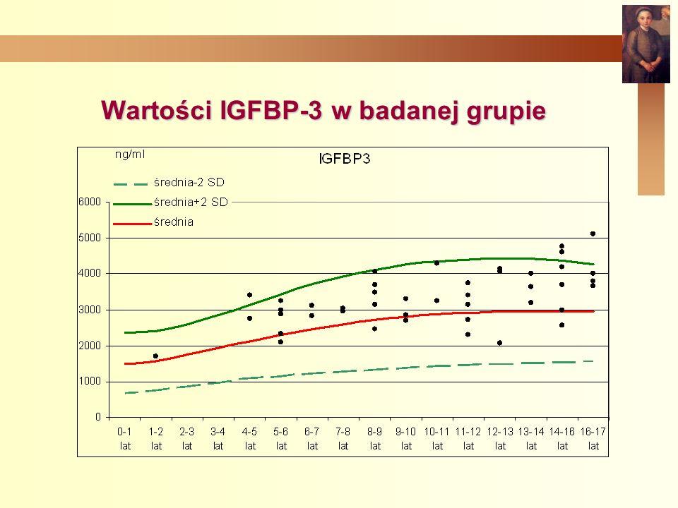 Wartości IGFBP-3 w badanej grupie