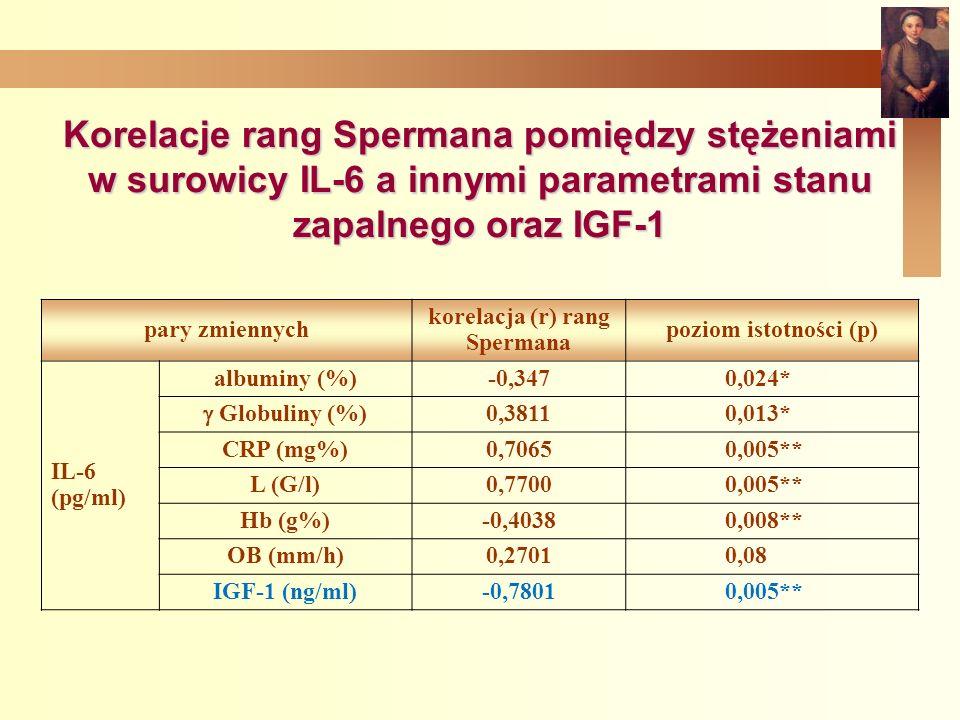 korelacja (r) rang Spermana